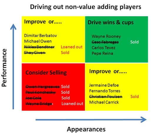 Driving out non value players resized 600