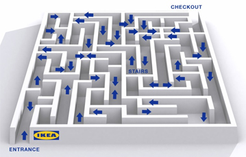 Ikea Shop Floor Flow