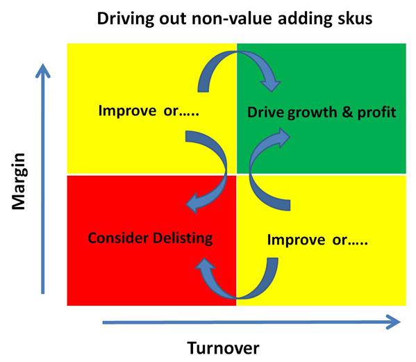 SKU Complexity