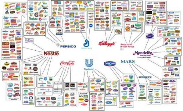 FMCG_Retail_Brands_Supply_Chain
