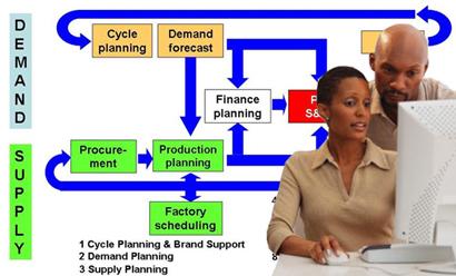 Success factors of S&OP implementation in Africa