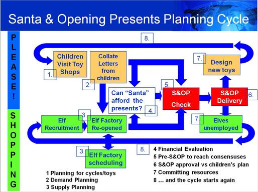 santas_sop_planning_cycle_small.jpg