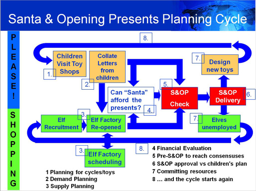 S&OP Planning Cycle