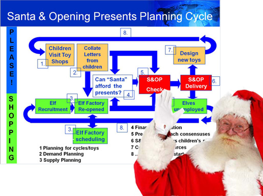 Santa and S&OP Planning Cylcle