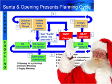 Sales and Operational Planning