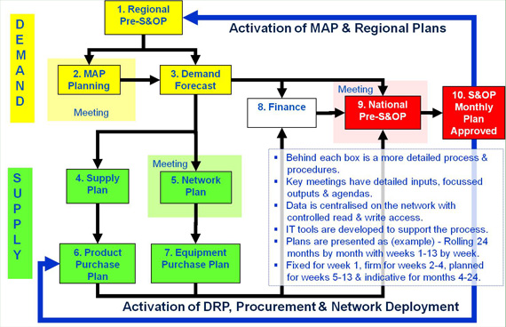 S&OP Process for  Mobile Telecom