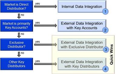 Integration opportunities for different market profiles