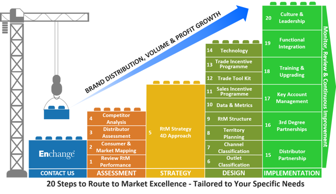 20-steps-route-to-market-excellence-updated