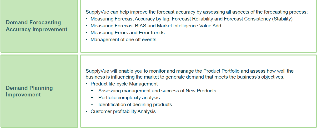 Analytics_supply_chain_forecast_planning