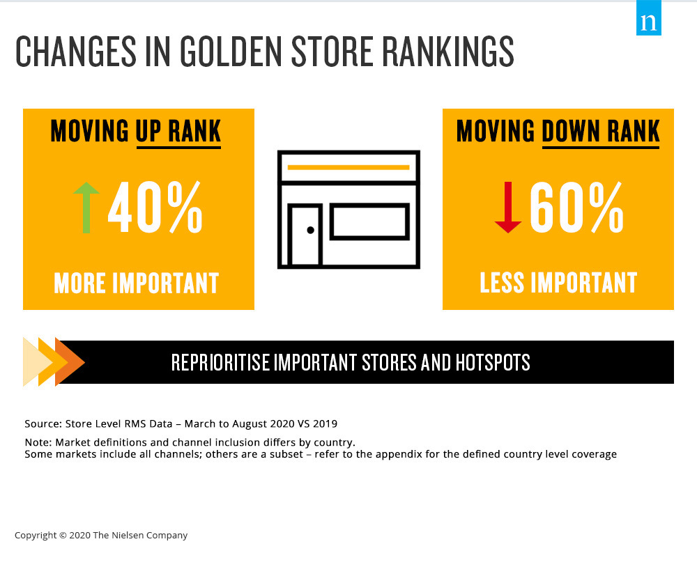 Nielsen - changes-in-golden-store-rankings