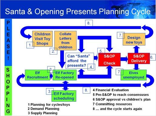 SOP_Planning_Cycle.jpg