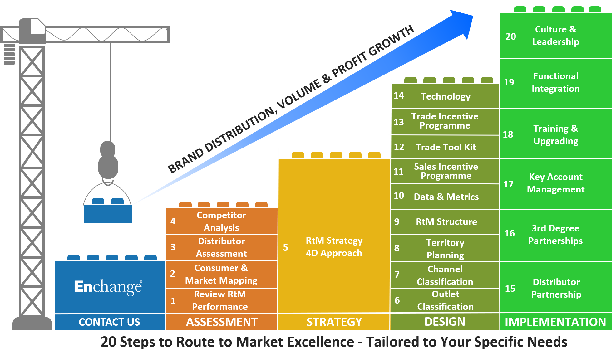 20 Steps to Route to Market Excellence